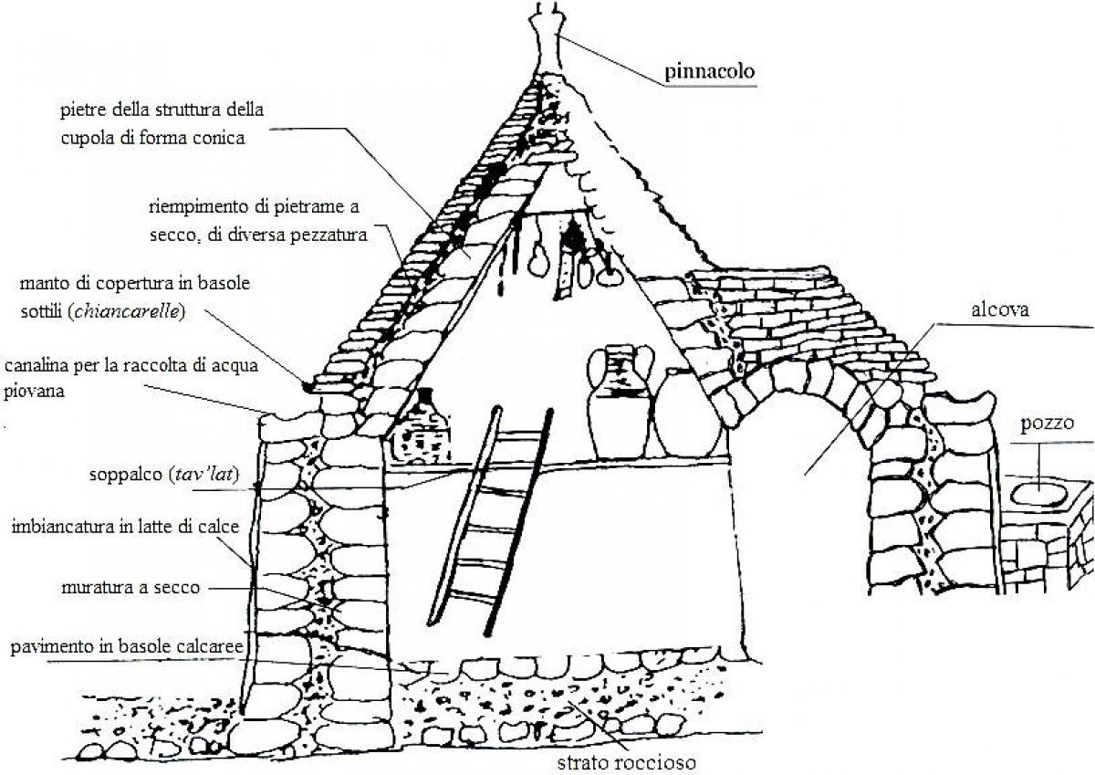 A vertical section of a trullo